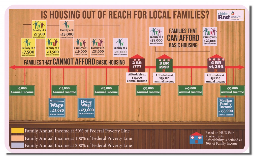 Is Housing Out of Reach Infographic